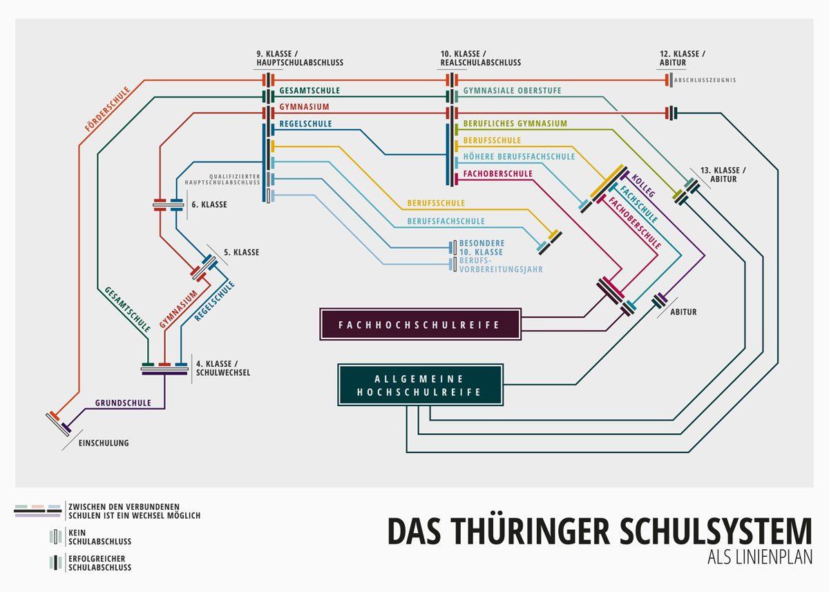 Linienplan des Thüringer Schulsystems